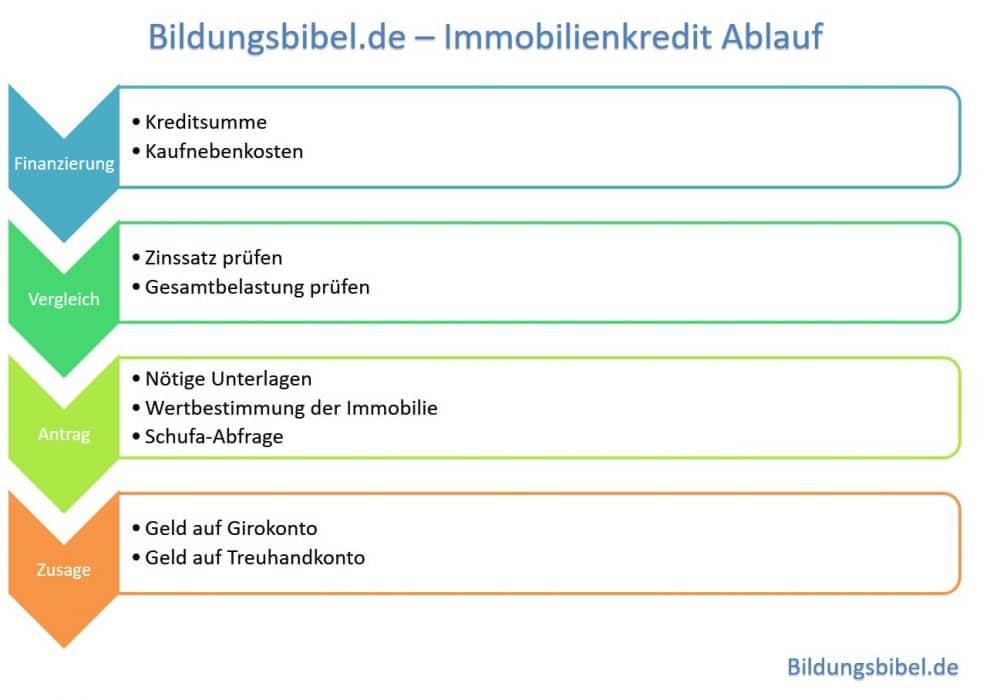 Der Immobilienkredit - Ablauf der Finanzierung - Finanzierung, Kreditvergleich, Kreditantrag und Kreditzusage