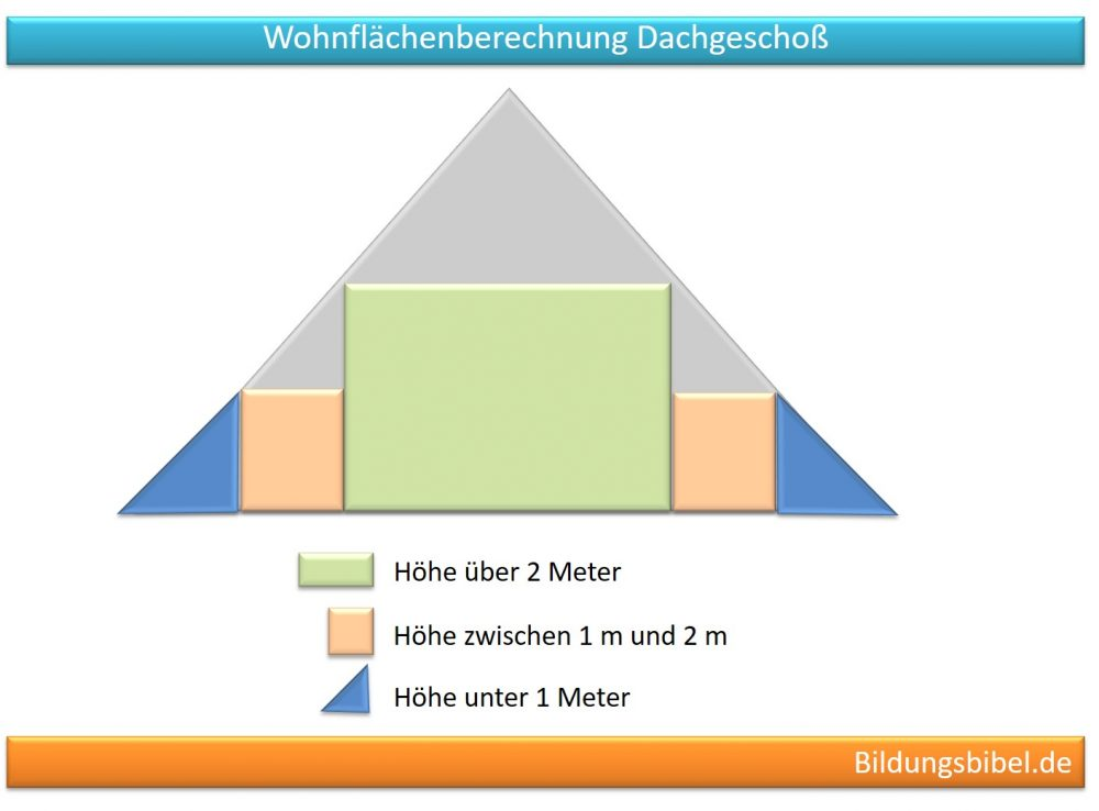 Wohnflächenberechnung Dachgeschoss Höhe über 2 Meter 100 %, 1 bis 2 Meter 50 %, unter 1 Meter 0 %